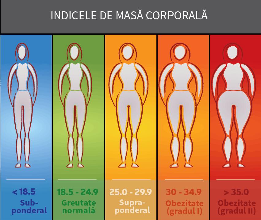 indicele de masa corporala 01